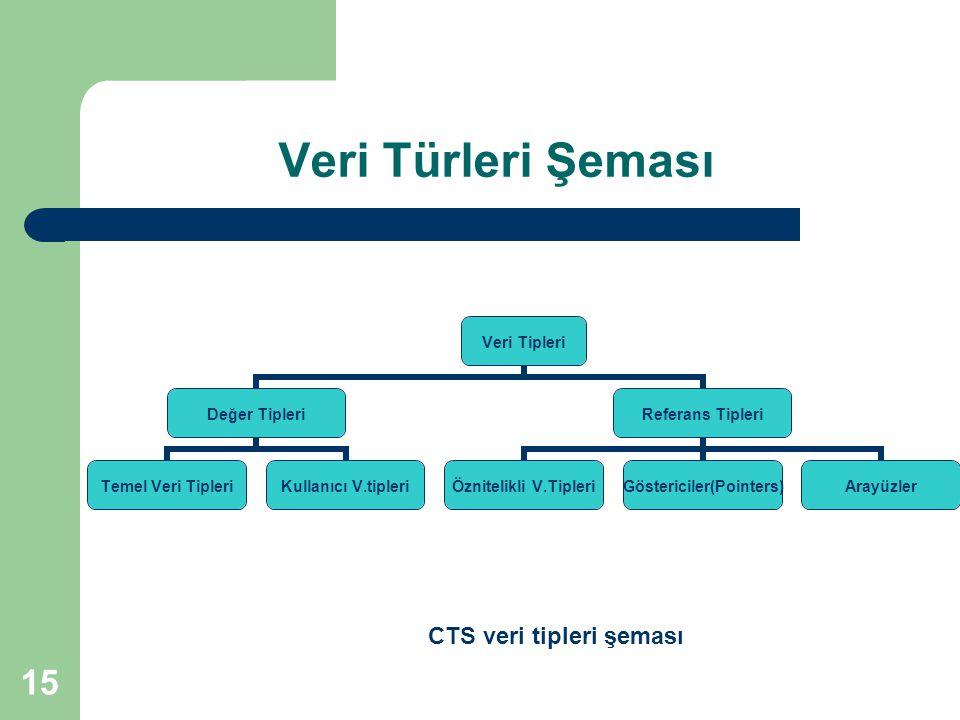 15 Veri Türleri Şeması Veri Tipleri Değer Tipleri Temel Veri TipleriKullanıcı V.tipleri Referans Tipleri Öznitelikli V.TipleriGöstericiler(Pointers)Arayüzler CTS veri tipleri şeması