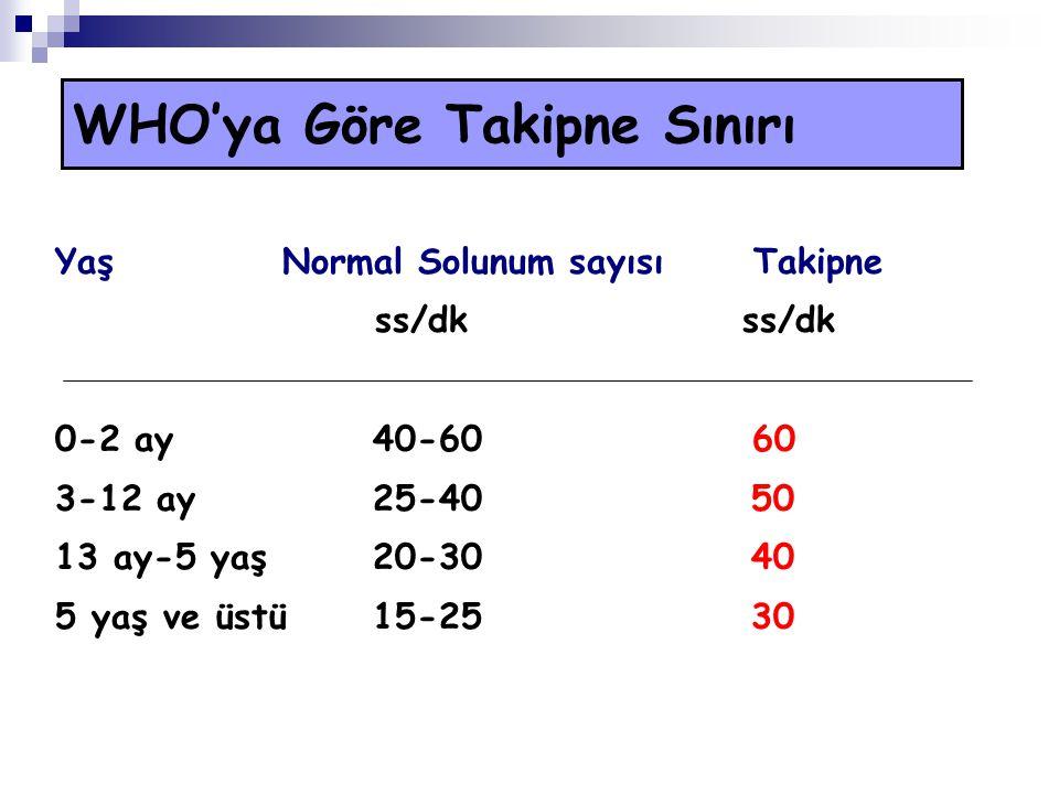 WHO'ya Göre Takipne Sınırı Yaş Normal Solunum sayısı Takipne ss/dk ss/dk 0-2 ay 40-60 60 3-12 ay 25-40 50 13 ay-5 yaş 20-30 40 5 yaş ve üstü 15-25 30