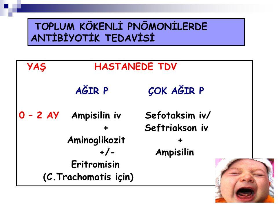 TOPLUM KÖKENLİ PNÖMONİLERDE ANTİBİYOTİK TEDAVİSİ YAŞ HASTANEDE TDV AĞIR P ÇOK AĞIR P 0 – 2 AY Ampisilin iv Sefotaksim iv/ + Seftriakson iv Aminoglikoz