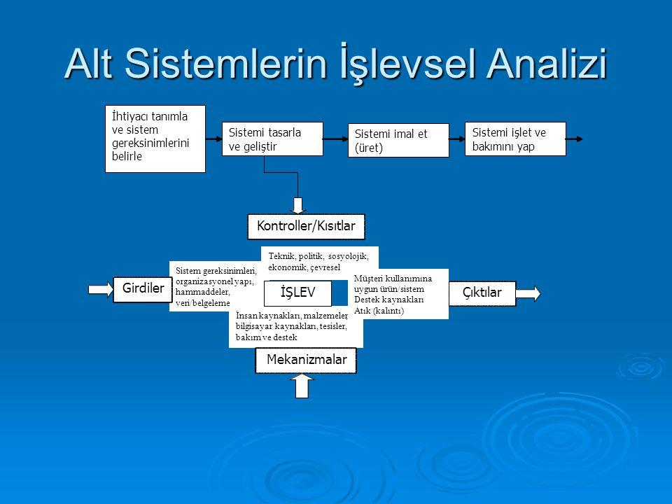 Alt Sistemlerin İşlevsel Analizi Sistem gereksinimleri, organizasyonel yapı, hammaddeler, veri/belgeleme İnsan kaynakları, malzemeler, bilgisayar kayn