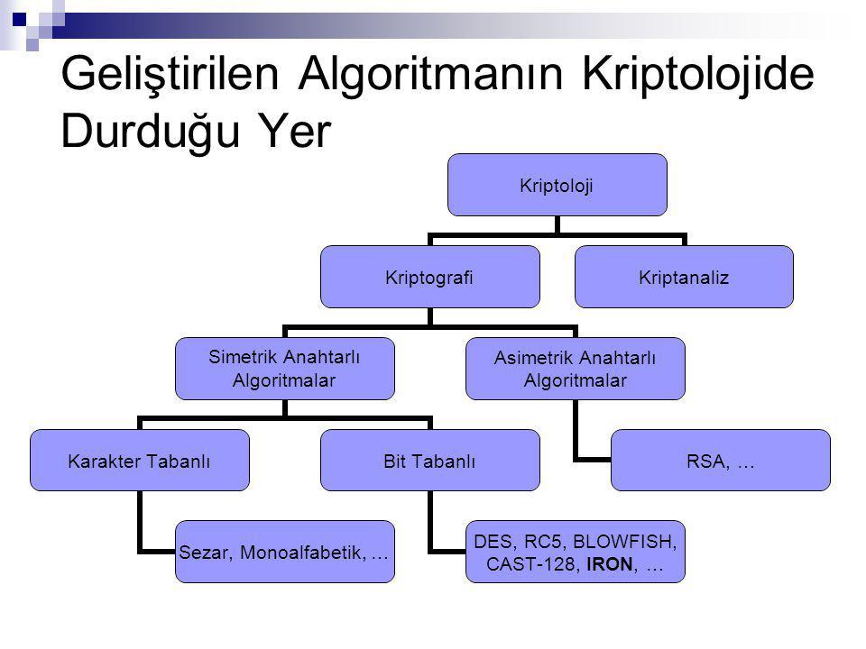 Geliştirilen Algoritmanın Kriptolojide Durduğu Yer Kriptoloji Kriptografi Simetrik Anahtarlı Algoritmalar Karakter Tabanlı Sezar, Monoalfabetik, … Bit