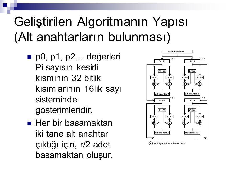 Geliştirilen Algoritmanın Yapısı (Alt anahtarların bulunması) p0, p1, p2… değerleri Pi sayısın kesirli kısmının 32 bitlik kısımlarının 16lık sayı sist