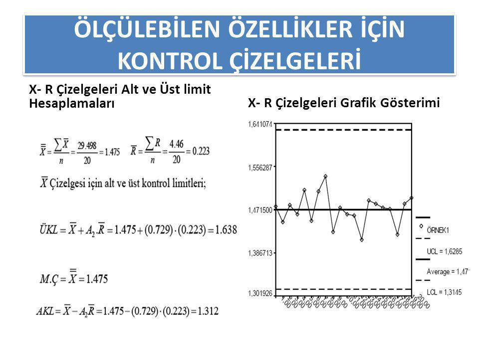 ÖLÇÜLEBİLEN ÖZELLİKLER İÇİN KONTROL ÇİZELGELERİ Grafikler incelendiğinde kontrol dışı bir durum olmadığı görülmektedir.