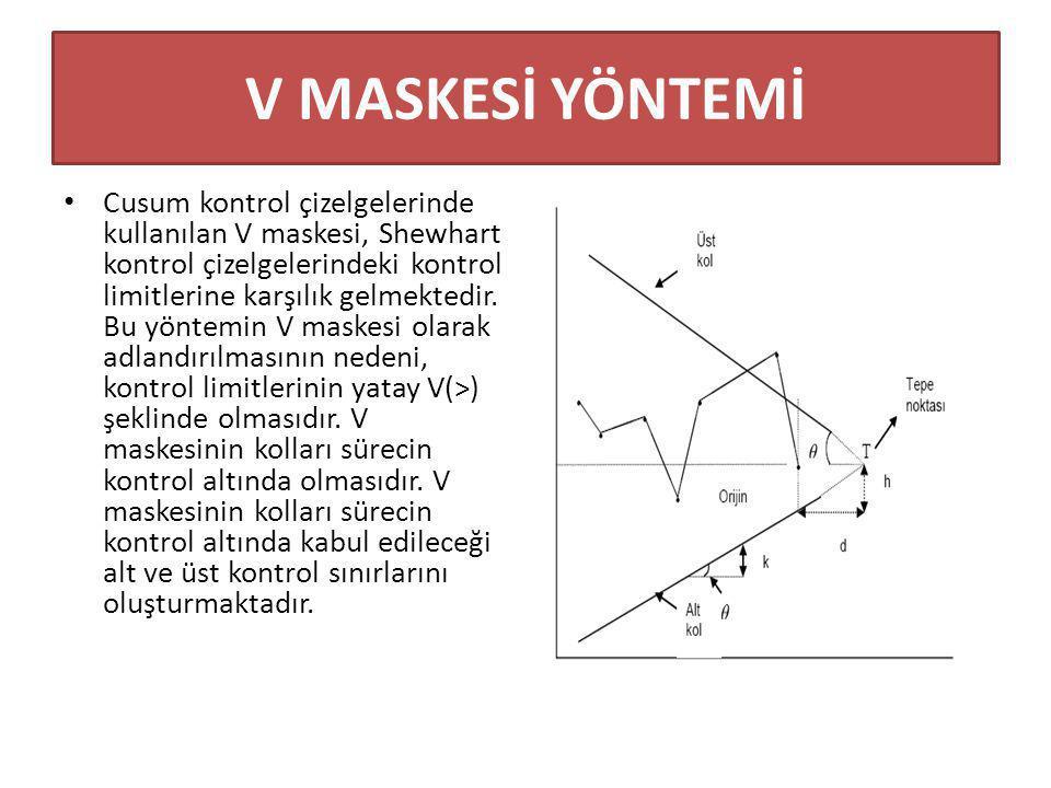 EWMA (Üstel Ağırlıklı Hareketli Ortalama) Kontrol Çizelgeleri EWMA yöntemi ekonomide, stok kontrolünde ve tahmin yöntemlerinde sıkça kullanılmasına rağmen kalite kontrolde çok sık olarak kullanılmamaktadır.