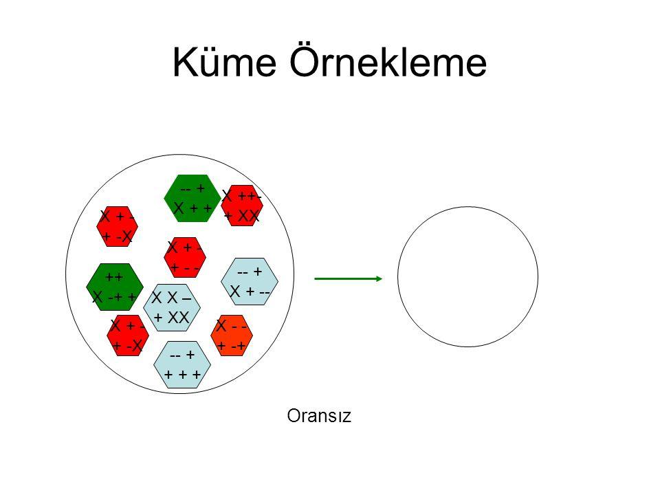 Küme Örnekleme X + - + -X -- + X + + X X – + XX ++ X -+ + -- + + + + -- + X + -- X - - + -+ Oransız X + - + -X X ++- + XX X + - + - -