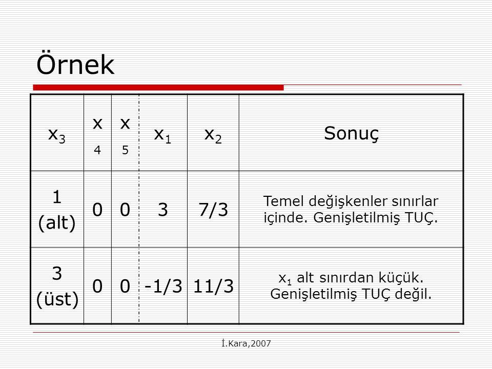 İ.Kara,2007 Örnek x3x3 x4x4 x5x5 x1x1 x2x2 Sonuç 1 (alt) 0037/3 Temel değişkenler sınırlar içinde.