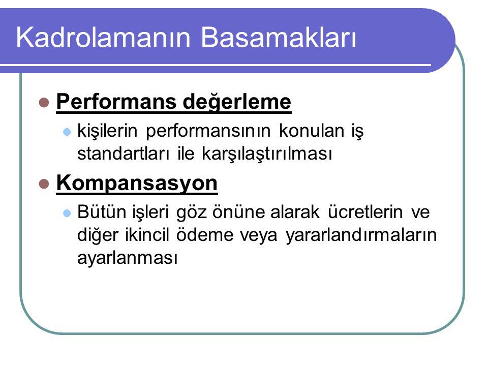 Kadrolamanın Basamakları Performans değerleme kişilerin performansının konulan iş standartları ile karşılaştırılması Kompansasyon Bütün işleri göz önü