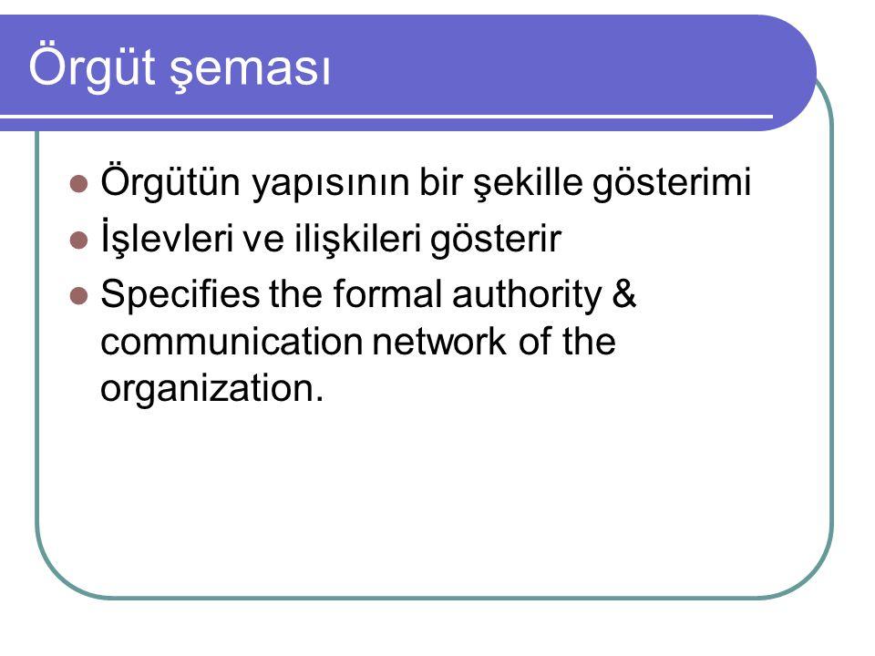 Örgüt şeması Örgütün yapısının bir şekille gösterimi İşlevleri ve ilişkileri gösterir Specifies the formal authority & communication network of the or