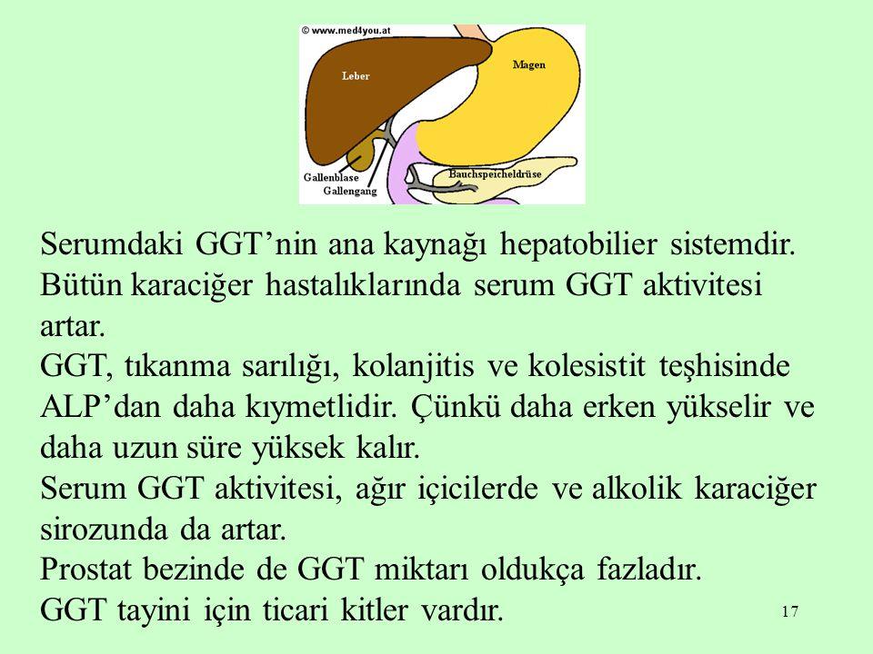 17 Serumdaki GGT'nin ana kaynağı hepatobilier sistemdir. Bütün karaciğer hastalıklarında serum GGT aktivitesi artar. GGT, tıkanma sarılığı, kolanjitis