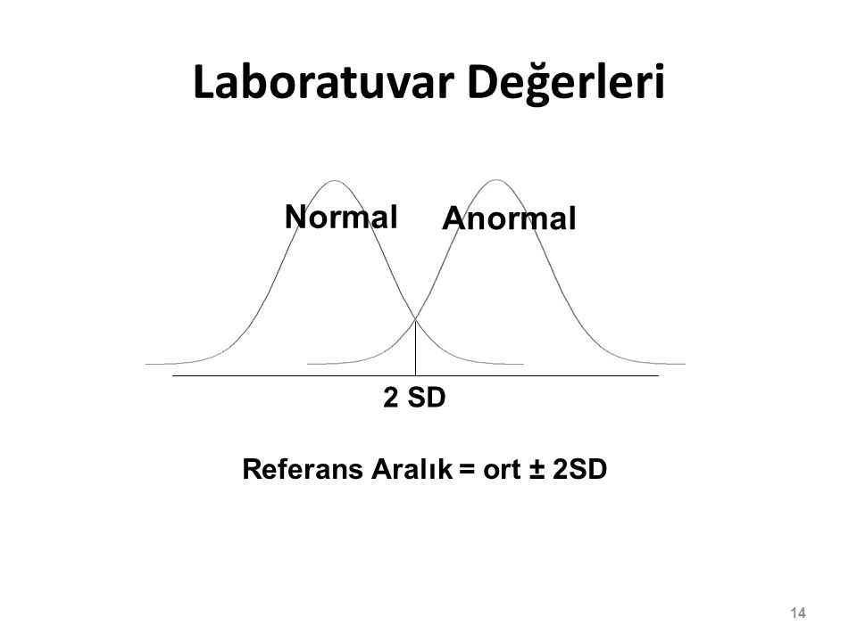 Laboratuvar Değerleri 2 SD Anormal Normal Referans Aralık = ort ± 2SD 14