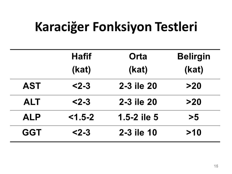 Karaciğer Fonksiyon Testleri Hafif (kat) Orta (kat) Belirgin (kat) AST<2-32-3 ile 20>20 ALT<2-32-3 ile 20>20 ALP<1.5-21.5-2 ile 5>5 GGT<2-32-3 ile 10>