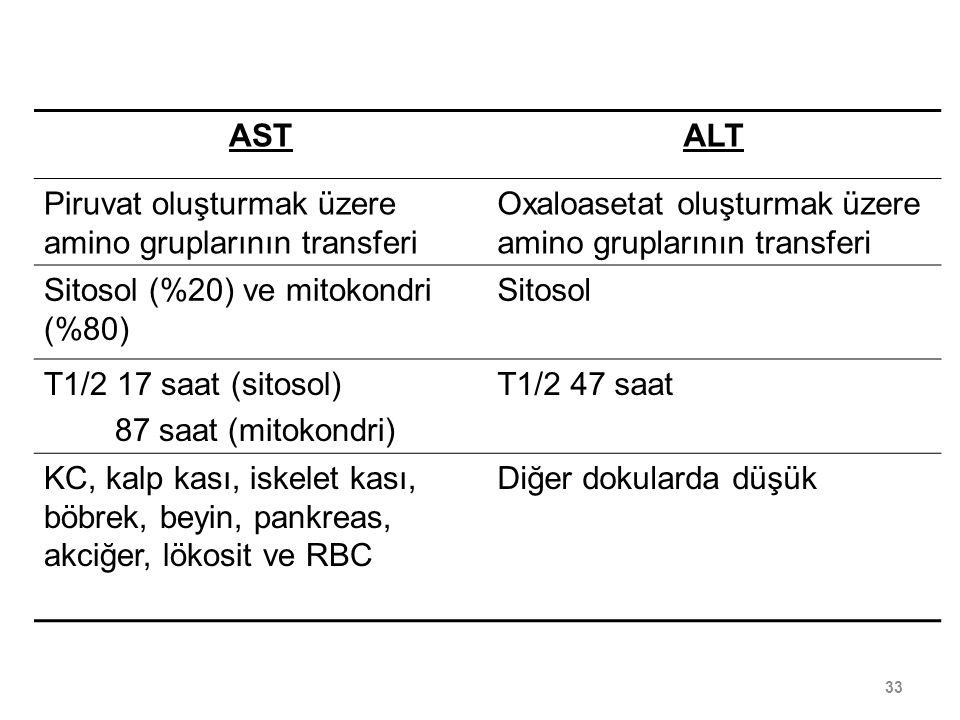 ASTALT Piruvat oluşturmak üzere amino gruplarının transferi Oxaloasetat oluşturmak üzere amino gruplarının transferi Sitosol (%20) ve mitokondri (%80)