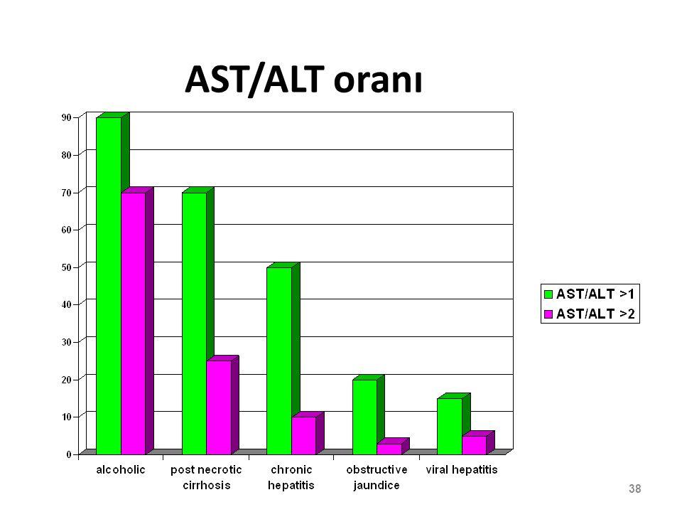 AST/ALT oranı 38