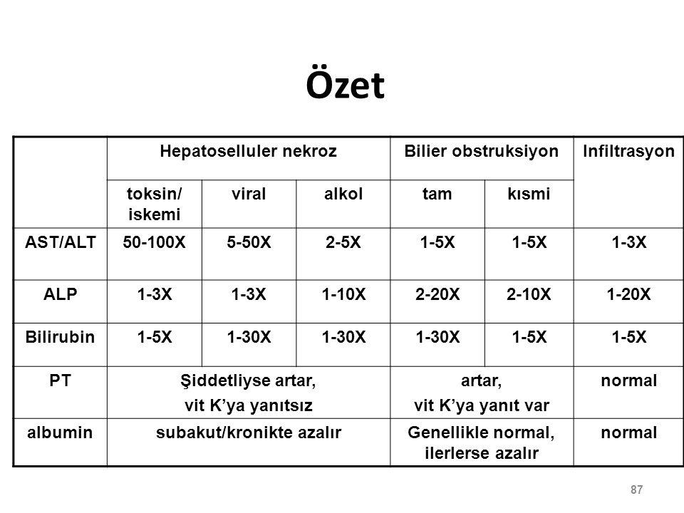 Özet Hepatoselluler nekrozBilier obstruksiyonInfiltrasyon toksin/ iskemi viralalkoltamkısmi AST/ALT50-100X5-50X2-5X1-5X 1-3X ALP1-3X 1-10X2-20X2-10X1-