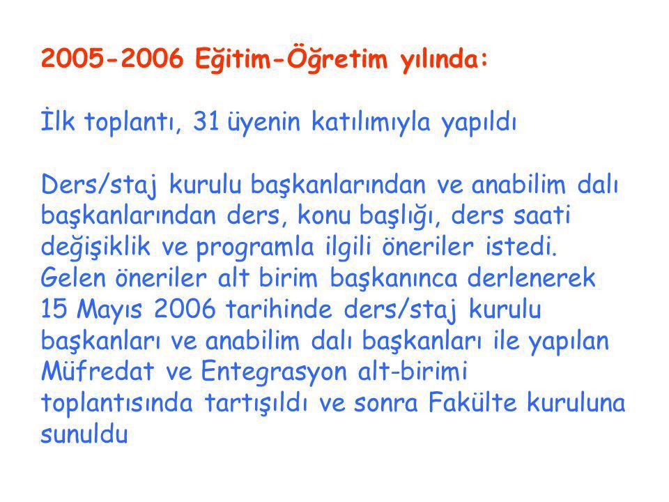 2005-2006 Eğitim-Öğretim yılında: İlk toplantı, 31 üyenin katılımıyla yapıldı Ders/staj kurulu başkanlarından ve anabilim dalı başkanlarından ders, konu başlığı, ders saati değişiklik ve programla ilgili öneriler istedi.