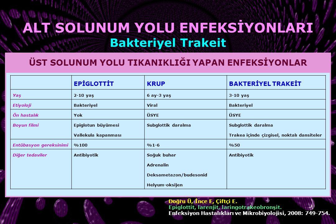 ETKENLER Staphylococcus aureus Moraxella catarrhalis Haemophilus influenzae NT Anaerob bakteriler BAKTERİYEL TRAKEİT Salamone FN, Bobbitt DB, Myer Cme