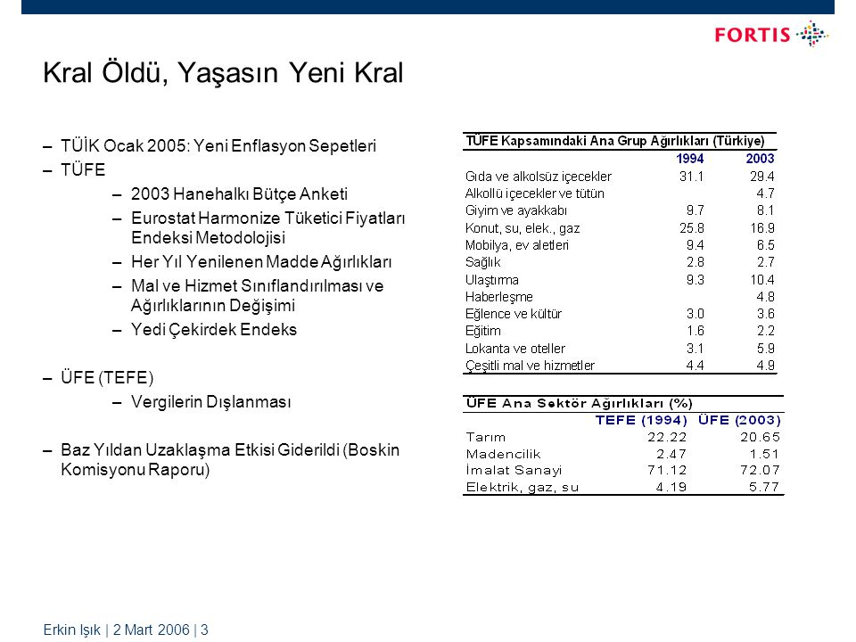 Erkin Işık | 2 Mart 2006 | 3 Kral Öldü, Yaşasın Yeni Kral –TÜİK Ocak 2005: Yeni Enflasyon Sepetleri –TÜFE –2003 Hanehalkı Bütçe Anketi –Eurostat Harmonize Tüketici Fiyatları Endeksi Metodolojisi –Her Yıl Yenilenen Madde Ağırlıkları –Mal ve Hizmet Sınıflandırılması ve Ağırlıklarının Değişimi –Yedi Çekirdek Endeks –ÜFE (TEFE) –Vergilerin Dışlanması –Baz Yıldan Uzaklaşma Etkisi Giderildi (Boskin Komisyonu Raporu)