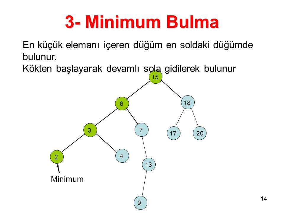 3- Minimum Bulma 15 6 18 3 2 4 7 17 13 20 9 Minimum 14 En küçük elemanı içeren düğüm en soldaki düğümde bulunur. Kökten başlayarak devamlı sola gidile