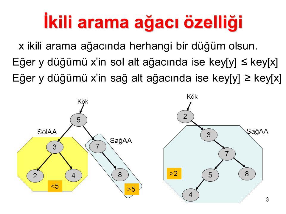 İkili arama ağacı özelliği 3 x ikili arama ağacında herhangi bir düğüm olsun. Eğer y düğümü x'in sol alt ağacında ise key[y] ≤ key[x] Eğer y düğümü x'