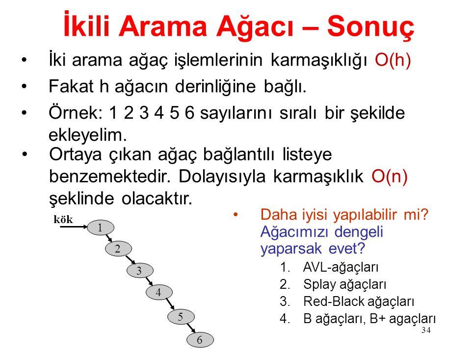 34 İkili Arama Ağacı – Sonuç İki arama ağaç işlemlerinin karmaşıklığı O(h) Fakat h ağacın derinliğine bağlı. Örnek: 1 2 3 4 5 6 sayılarını sıralı bir