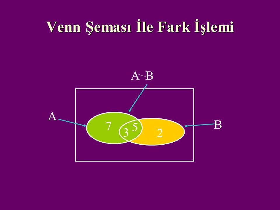 Kümelerde fark – Venn Şeması A-B, A kümesinin B'yi yedikten sonra kalan kısmı olmaktadır. A-B, A kümesinin B'yi yedikten sonra kalan kısmı olmaktadır.