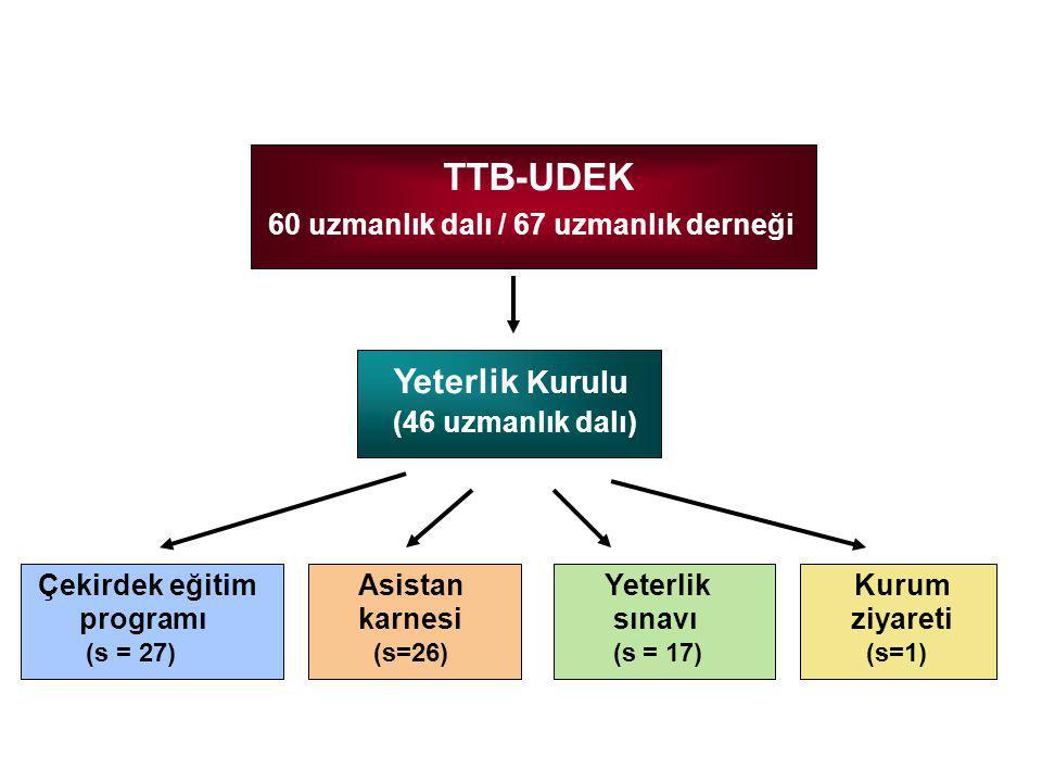 TTB-UDEK 60 uzmanlık dalı / 67 uzmanlık derneği Yeterlik Kurulu (46 uzmanlık dalı) Yeterlik sınavı (s = 17) Çekirdek eğitim programı (s = 27) Kurum ziyareti (s=1) Asistan karnesi (s=26)