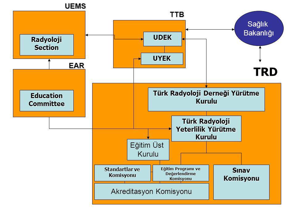TRD Yeterlilik Kurulu, Rehber ve Standartlar Komisyonu Çalışma Yönergesi 1.Bu yönerge Türk Radyoloji Derneği Yeterlilik Kurulu koordinatörlüğünde yürütülecek rehber ve standart hazırlama çalışmalarının ilkelerini tanımlar.