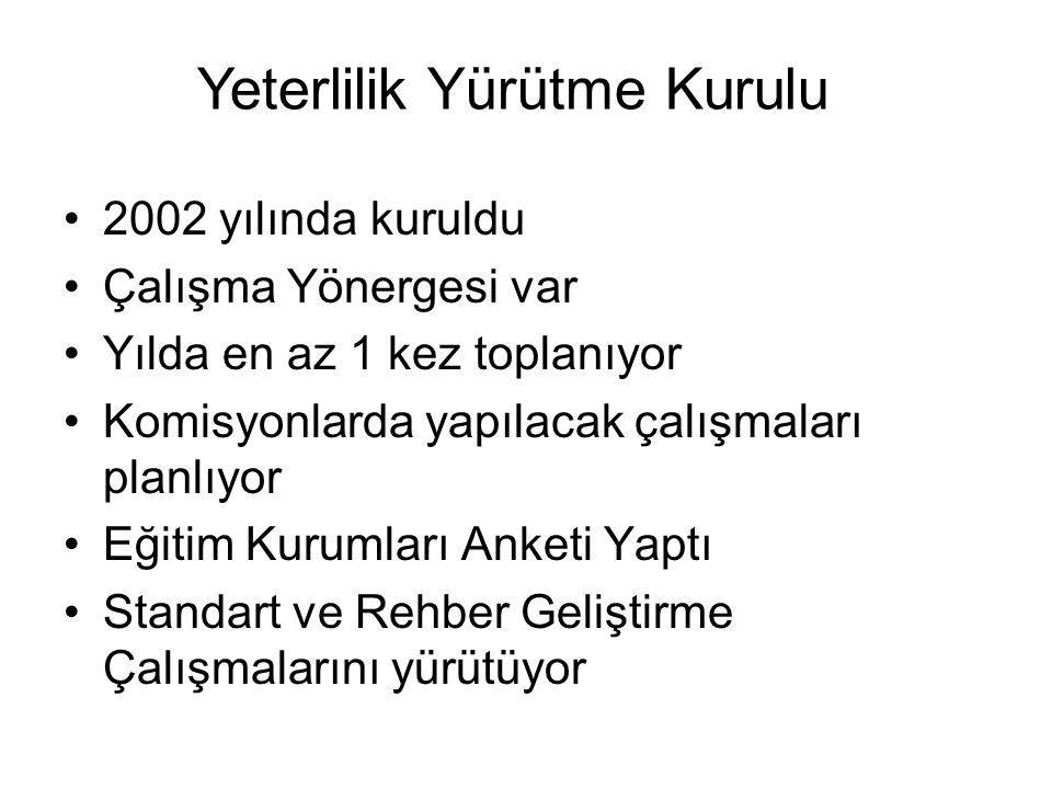 Eğitici Eğitimleri yaptı –Ölçme Değerlendirme Kursu, 4-5 Nisan 2003 İzmir –Ölçme Değerlendirme Kursu, 6-7 EKim 2003 Ankara –Beceri Değerlendirme Kursu, 26 Nisan 2004 İzmir –Ölçme Değerlendirme Kursu, 24-25 Haziran 2006 Ankara Kurumsal ve Beceri alanında Deneme sınavları gerçekleştirdi 4 Kuramsal sınav, 3 Beceri Sınavı Gerçekleştirdi Sınav Komisyonu
