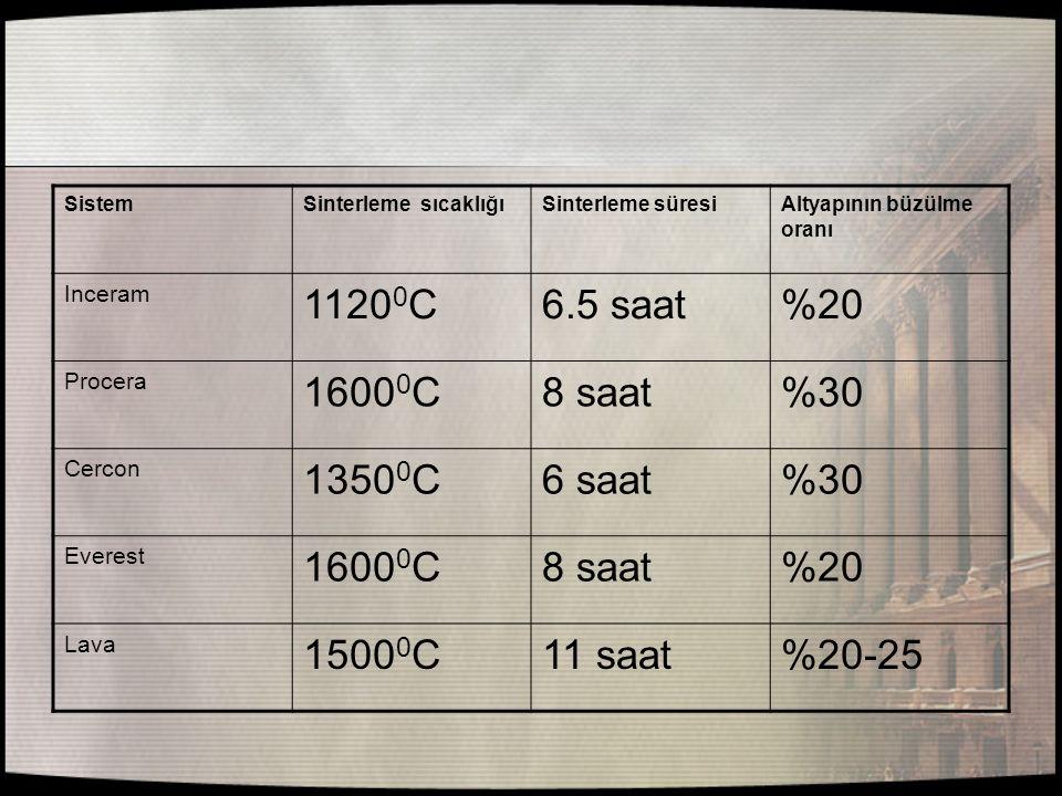 SistemSinterleme sıcaklığıSinterleme süresiAltyapının büzülme oranı Inceram 1120 0 C6.5 saat%20 Procera 1600 0 C8 saat%30 Cercon 1350 0 C6 saat%30 Eve