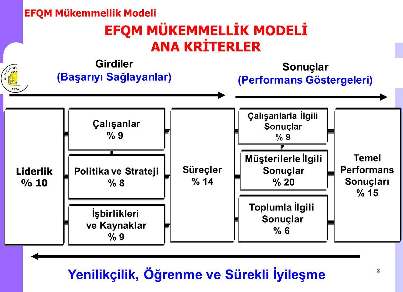 EFQM Mükemmellik Modeli 9 1.KURUL BAŞKANI Prof.Dr.Aslan BİLİCİ (Rektör Yardımcısı) 2.LİDERLİK KRİTERİ Yrd.Doç.Dr.İsmail YILDIZ(Tıp Fak ü ltesi Ö ğretim Ü yesi-D Ü ADEKK Danışmanı) 3.POLİTİKA VE STRATEJİ KRİTERİ Prof.