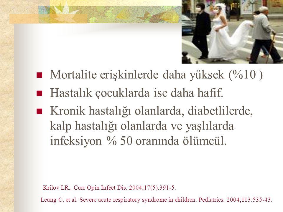 Mortalite erişkinlerde daha yüksek (%10 ) Hastalık çocuklarda ise daha hafif.