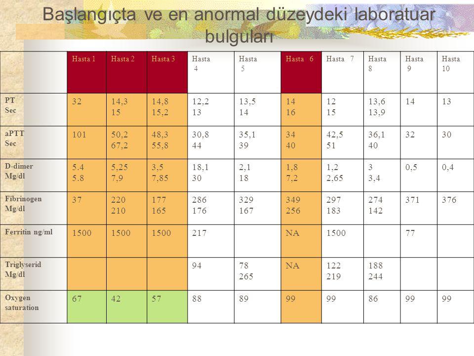 Başlangıçta ve en anormal düzeydeki laboratuar bulguları Hasta 1Hasta 2Hasta 3Hasta 4 Hasta 5 Hasta 6Hasta 7Hasta 8 Hasta 9 Hasta 10 PT Sec 3214,3 15 14,8 15,2 12,2 13 13,5 14 16 12 15 13,6 13,9 1413 aPTT Sec 10150,2 67,2 48,3 55,8 30,8 44 35,1 39 34 40 42,5 51 36,1 40 3230 D-dimer Mg/dl 5.4 5.8 5,25 7,9 3,5 7,85 18,1 30 2,1 18 1,8 7,2 1,2 2,65 3 3,4 0,50,4 Fibrinogen Mg/dl 37220 210 177 165 286 176 329 167 349 256 297 183 274 142 371376 Ferritin ng/ml 1500 217NA150077 Triglyserid Mg/dl 9478 265 NA122 219 188 244 Oxygen saturation 674257888999 8699