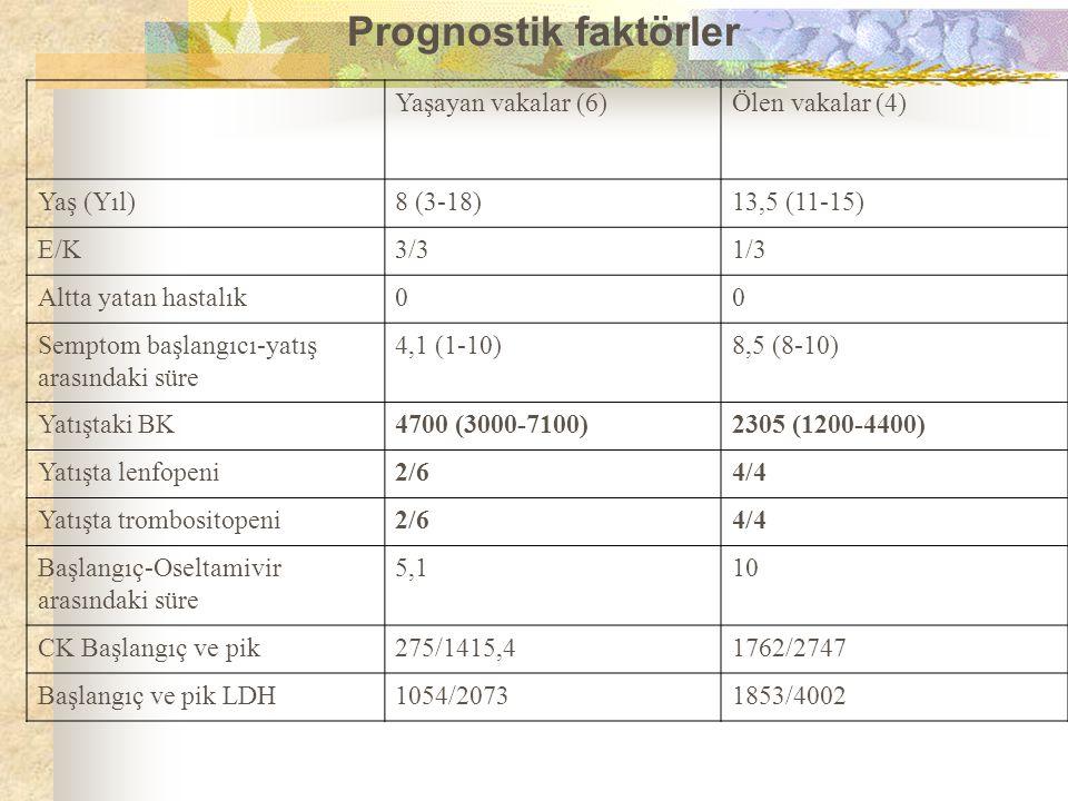 Yaşayan vakalar (6)Ölen vakalar (4) Yaş (Yıl)8 (3-18)13,5 (11-15) E/K3/31/3 Altta yatan hastalık00 Semptom başlangıcı-yatış arasındaki süre 4,1 (1-10)8,5 (8-10) Yatıştaki BK4700 (3000-7100)2305 (1200-4400) Yatışta lenfopeni2/64/4 Yatışta trombositopeni2/64/4 Başlangıç-Oseltamivir arasındaki süre 5,110 CK Başlangıç ve pik275/1415,41762/2747 Başlangıç ve pik LDH1054/20731853/4002 Prognostik faktörler