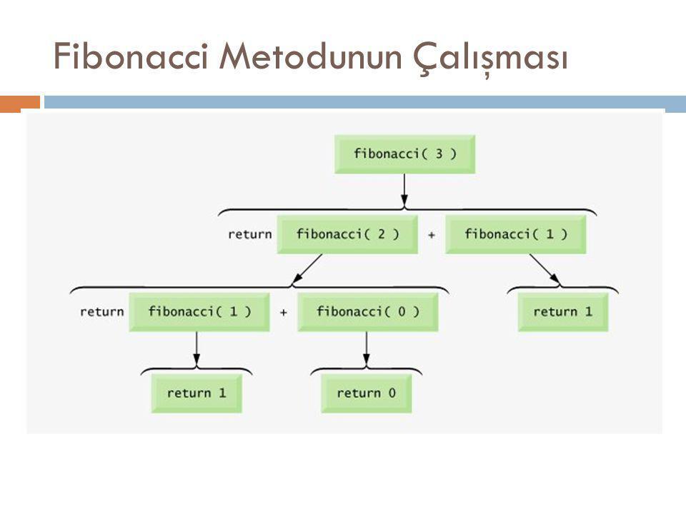 Fibonacci Metodunun Çalışması