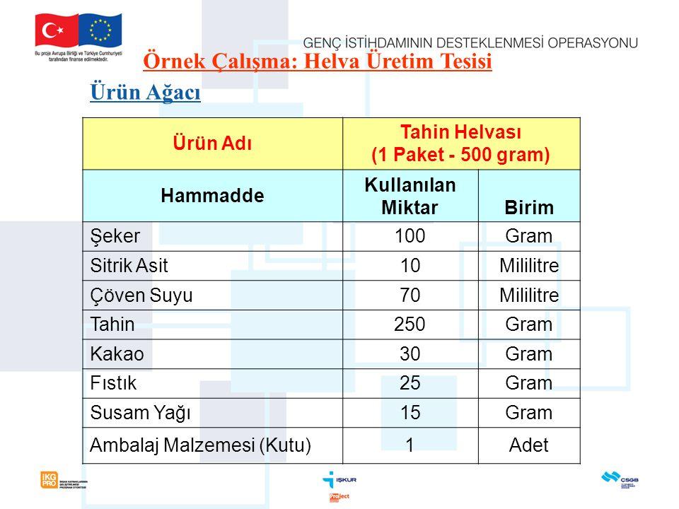 Örnek Çalışma: Helva Üretim Tesisi Ürün Ağacı Ürün Adı Tahin Helvası (1 Paket - 500 gram) Hammadde Kullanılan MiktarBirim Şeker100Gram Sitrik Asit10Mi