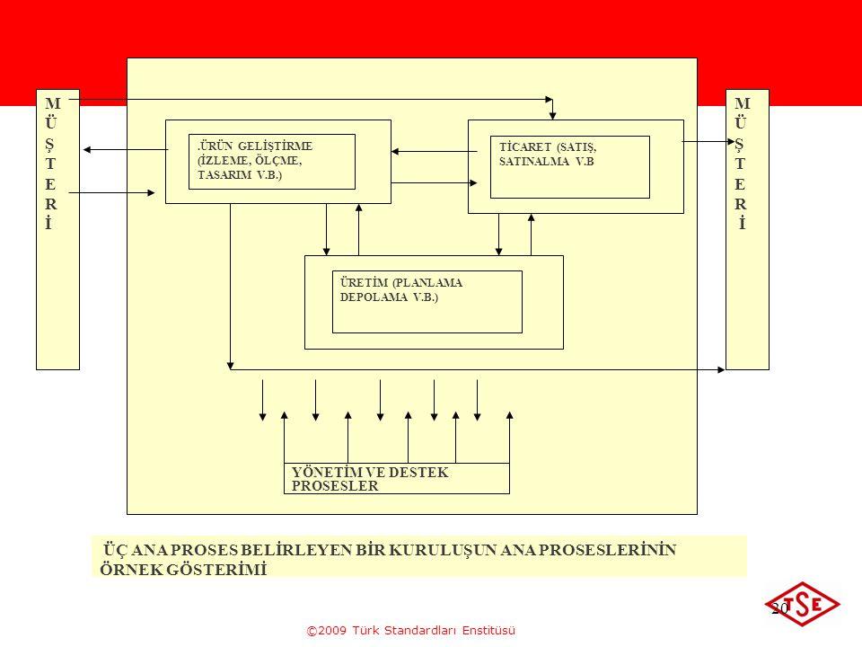©2009 Türk Standardları Enstitüsü 20.ÜRÜN GELİŞTİRME (İZLEME, ÖLÇME, TASARIM V.B.) TİCARET (SATIŞ, SATINALMA V.B ÜRETİM (PLANLAMA DEPOLAMA V.B.) MÜŞTE