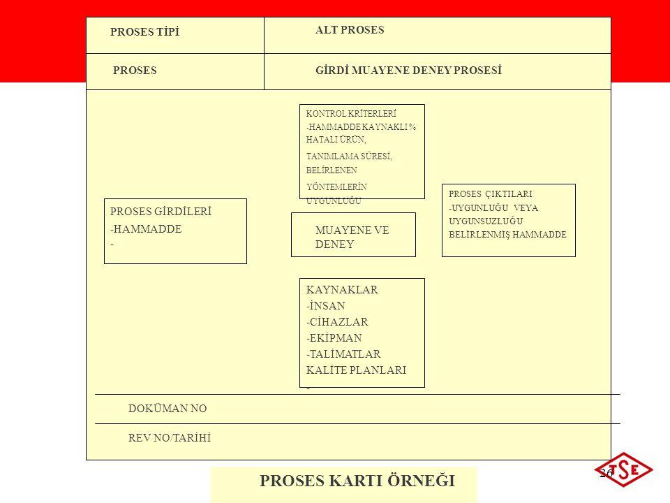 ©2009 Türk Standardları Enstitüsü 26 PROSES TİPİ PROSES ALT PROSES GİRDİ MUAYENE DENEY PROSESİ PROSES GİRDİLERİ -HAMMADDE - PROSES ÇIKTILARI -UYGUNLUĞ