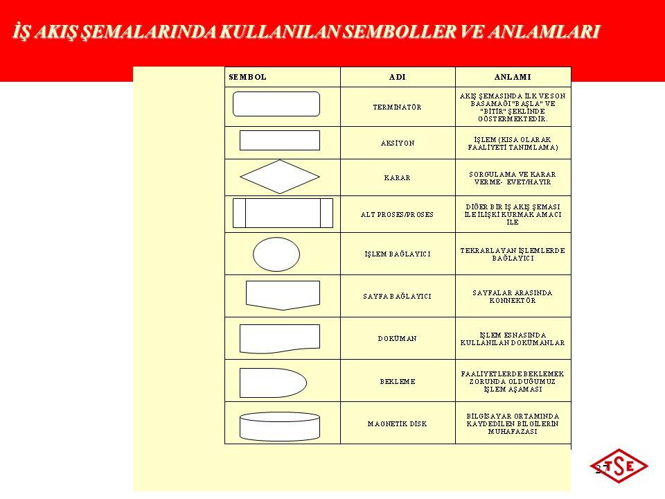 ©2009 Türk Standardları Enstitüsü 27 İŞ AKIŞ ŞEMALARINDA KULLANILAN SEMBOLLER VE ANLAMLARI