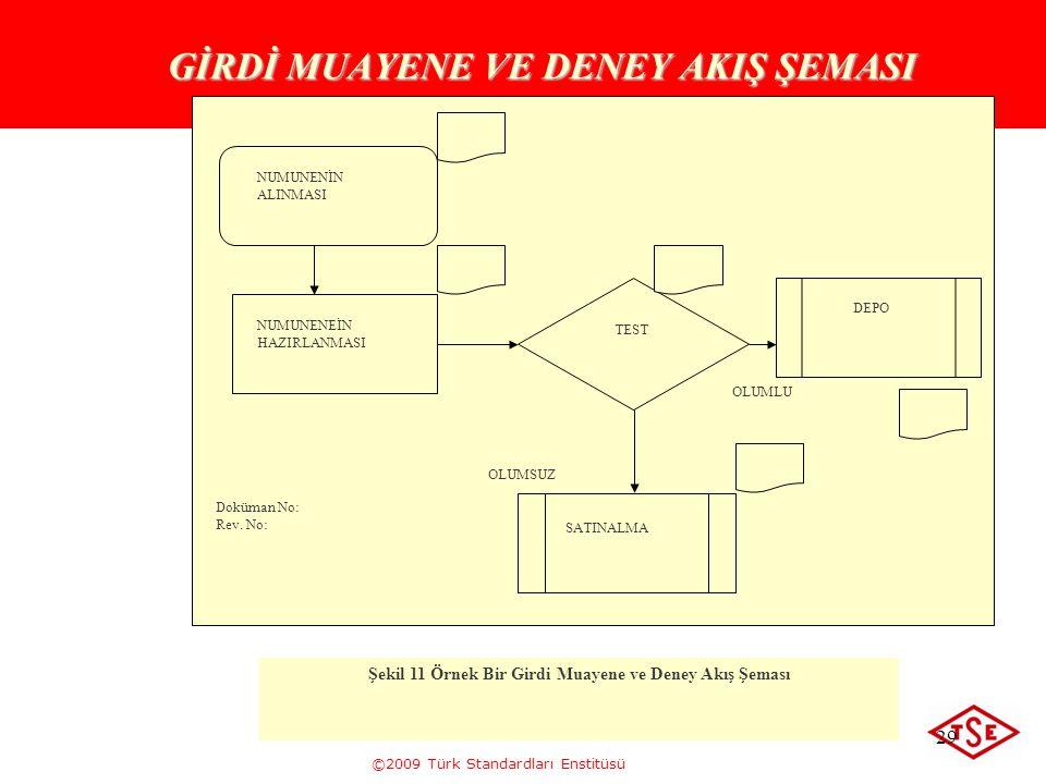 ©2009 Türk Standardları Enstitüsü 29 GİRDİ MUAYENE VE DENEY AKIŞ ŞEMASI NUMUNENİN ALINMASI NUMUNENEİN HAZIRLANMASI TEST OLUMLU OLUMSUZ Şekil 11 Örnek