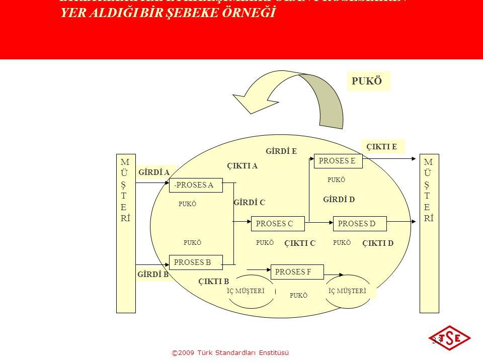 ©2009 Türk Standardları Enstitüsü 33 BİRBİRLERİ İLE ETKİLEŞİMLERİ OLAN PROSESLERİN YER ALDIĞI BİR ŞEBEKE ÖRNEĞİ GİRDİ A GİRDİ B M Ü Ş T E Rİ PROSES B