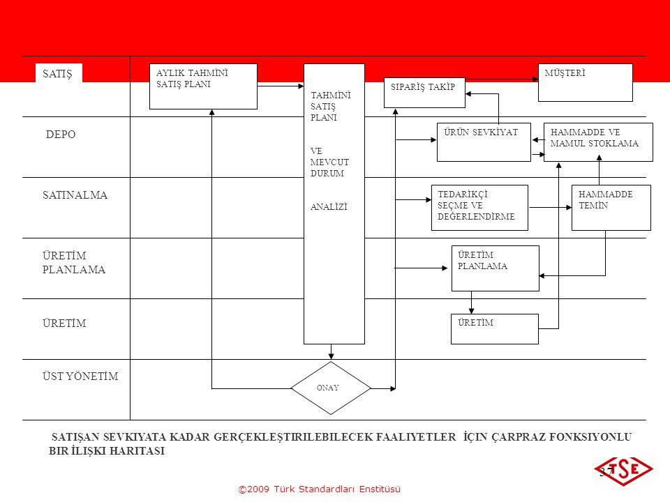 ©2009 Türk Standardları Enstitüsü 37 SATIŞ DEPO SATINALMA ÜRETİM PLANLAMA ÜRETİM ÜST YÖNETİM AYLIK TAHMİNİ SATIŞ PLANI TAHMİNİ SATIŞ PLANI VE MEVCUT D