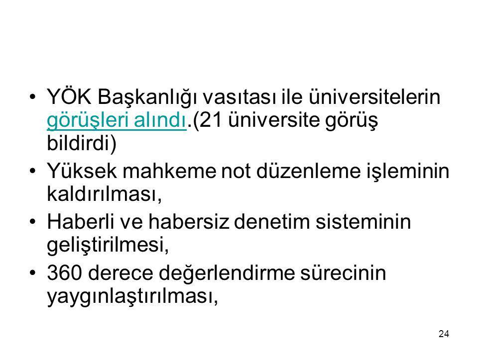 24 YÖK Başkanlığı vasıtası ile üniversitelerin görüşleri alındı.(21 üniversite görüş bildirdi) görüşleri alındı Yüksek mahkeme not düzenleme işleminin