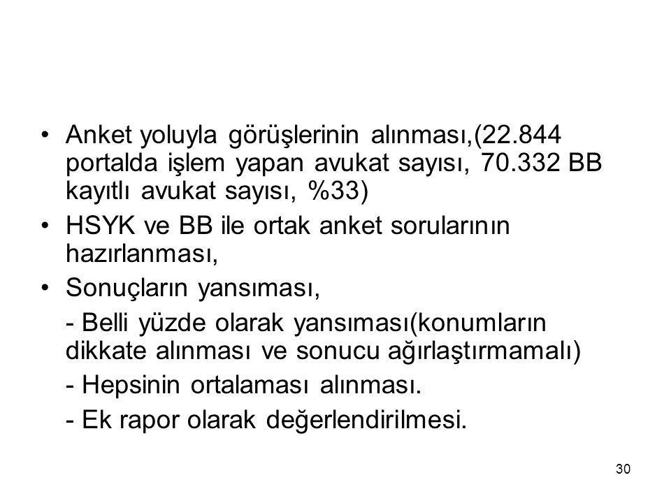 30 Anket yoluyla görüşlerinin alınması,(22.844 portalda işlem yapan avukat sayısı, 70.332 BB kayıtlı avukat sayısı, %33) HSYK ve BB ile ortak anket so