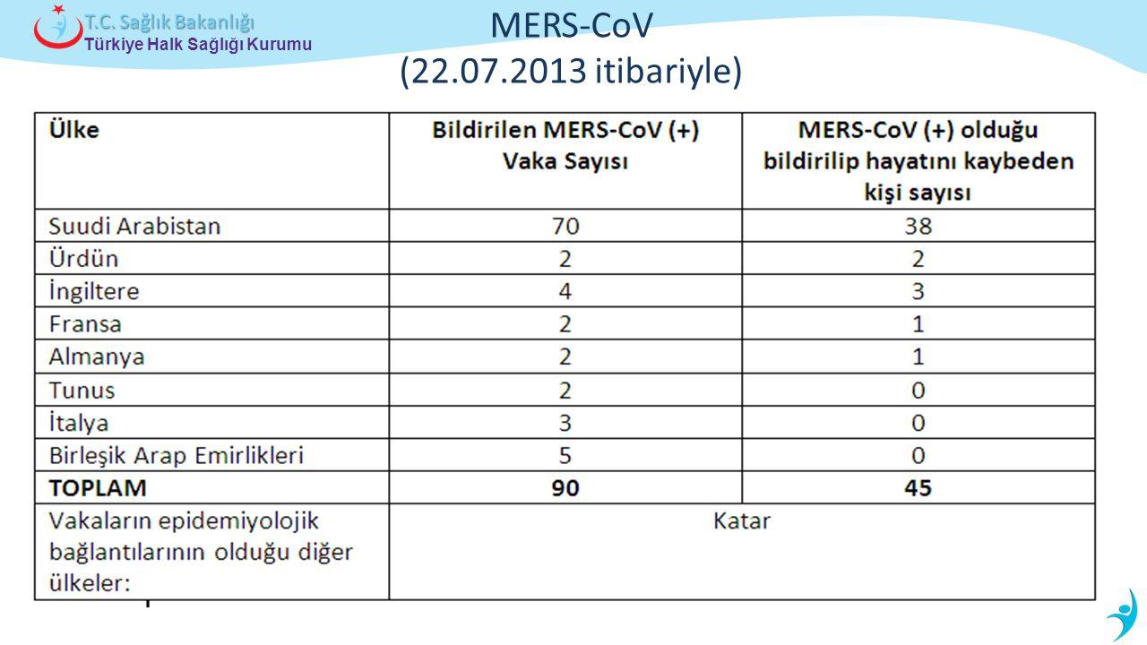 Türkiye Halk Sağlığı Kurumu T.C. Sağlık Bakanlığı MERS-CoV (22.07.2013 itibariyle)