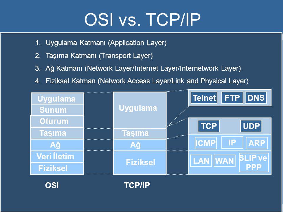 Uygulama Sunum Oturum Taşıma Ağ Veri İletim Fiziksel Ağ Fiziksel Taşıma Uygulama IP WAN SLIP ve PPP TCPUDP TelnetFTPDNS OSITCP/IP ICMPARP LAN OSI vs.