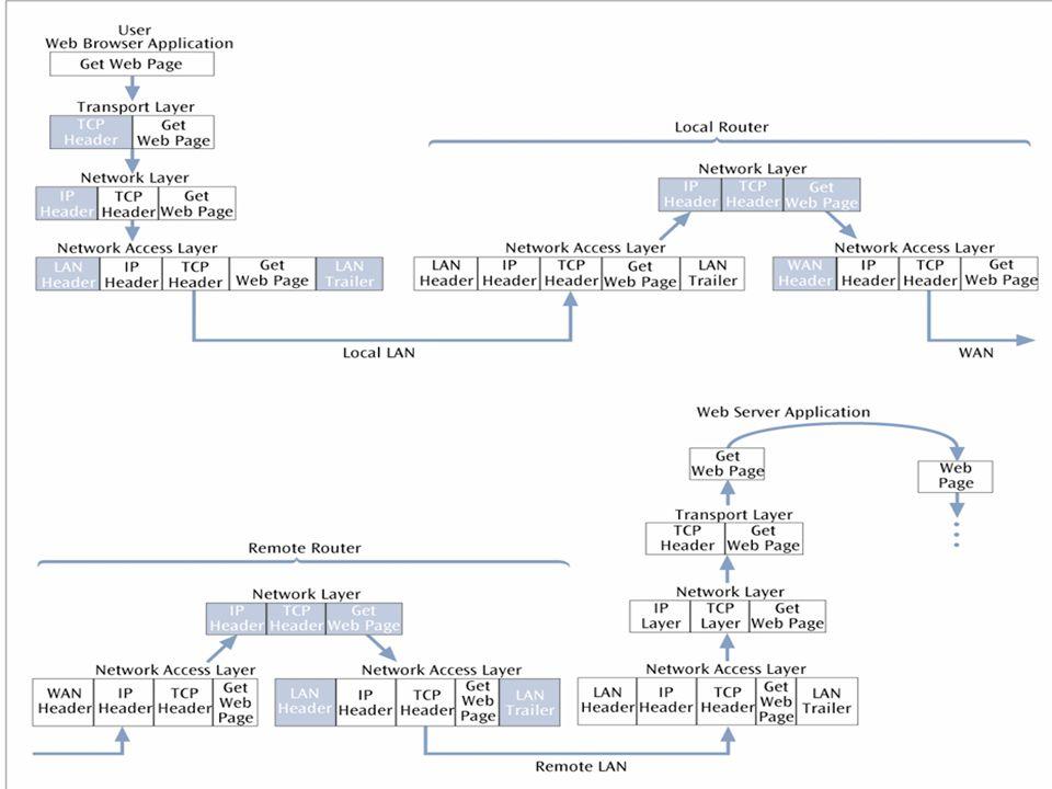 Uygulama Katmanı Protokolleri DNS (Domain Name System-Alan Adı Sistemi) –Alan adı verilen isimler (www.gazi.edu.tr) ile IP adreslerini (194.27.16.10) birbirine bağlayan sistemdir.