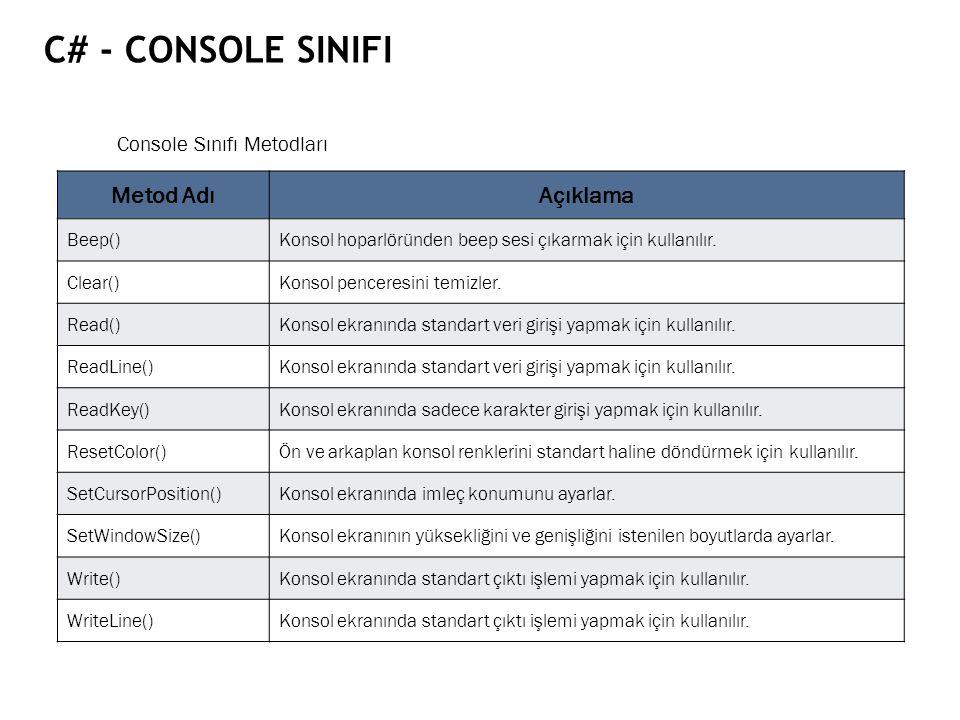 C# - CONSOLE SINIFI Console Sınıfı Metodları Metod AdıAçıklama Beep()Konsol hoparlöründen beep sesi çıkarmak için kullanılır. Clear()Konsol penceresin