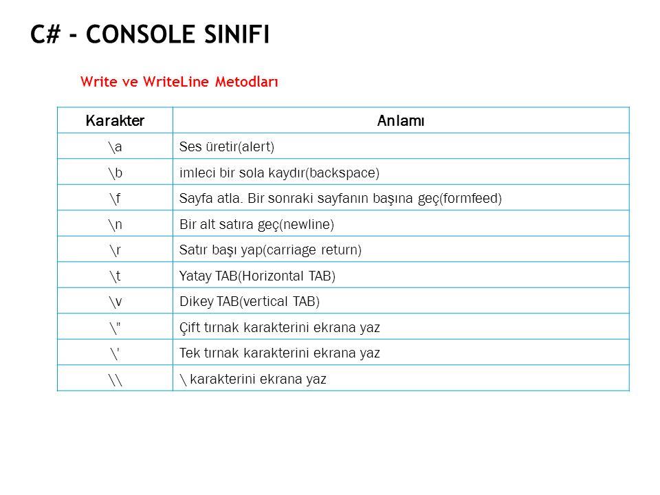 C# - CONSOLE SINIFI Write ve WriteLine Metodları KarakterAnlamı \aSes üretir(alert) \bimleci bir sola kaydır(backspace) \fSayfa atla. Bir sonraki sayf