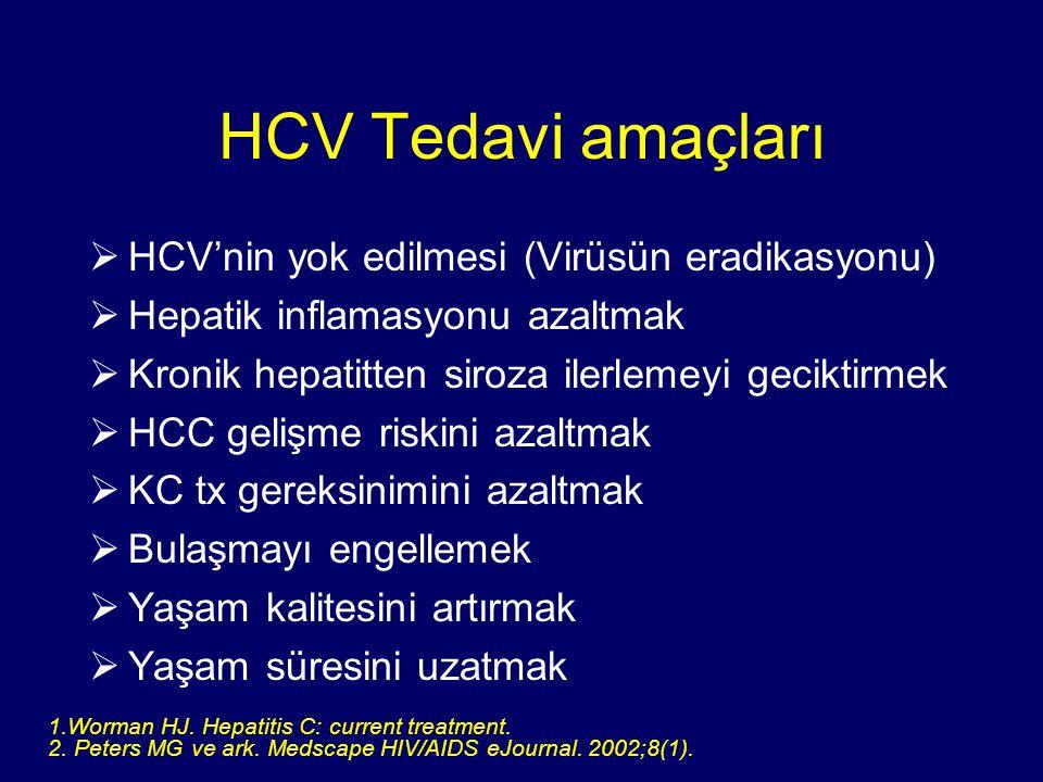 HCV Tedavi amaçları  HCV'nin yok edilmesi (Virüsün eradikasyonu)  Hepatik inflamasyonu azaltmak  Kronik hepatitten siroza ilerlemeyi geciktirmek 