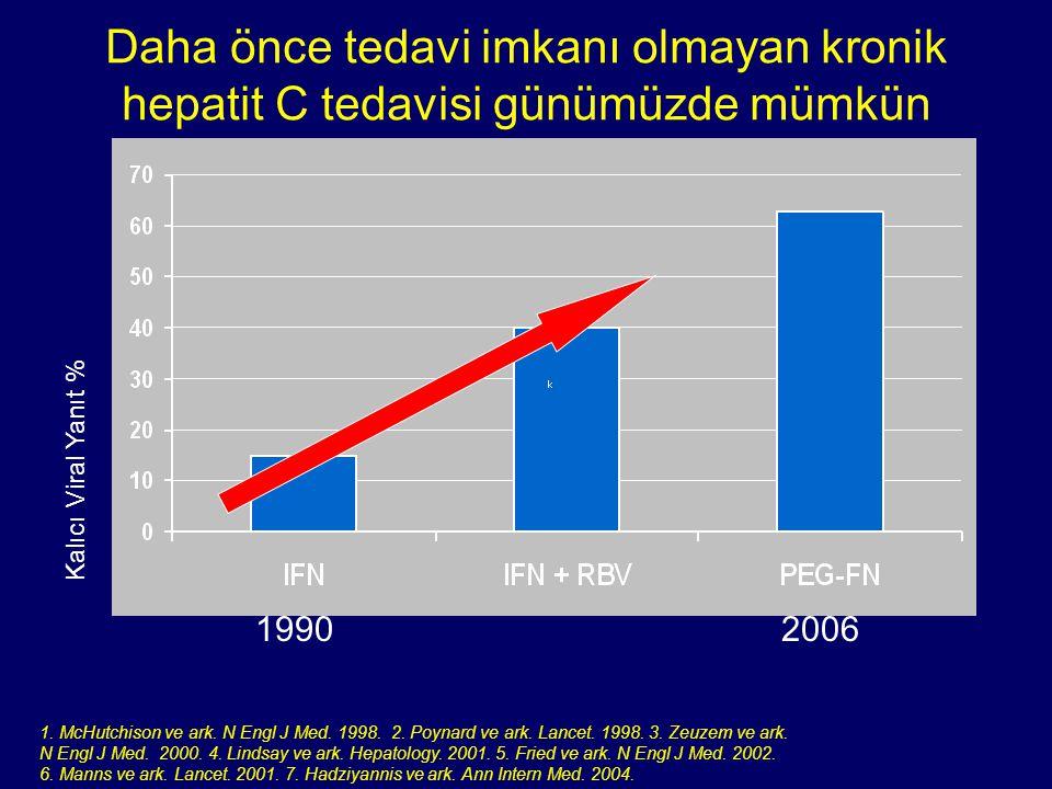 Daha önce tedavi imkanı olmayan kronik hepatit C tedavisi günümüzde mümkün 19902006 Kalıcı Viral Yanıt % 1. McHutchison ve ark. N Engl J Med. 1998. 2.